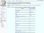 Wikipedia:Zestawienie przykładów kodu źródłowego - Wikipedia, wolna encyklopedia
